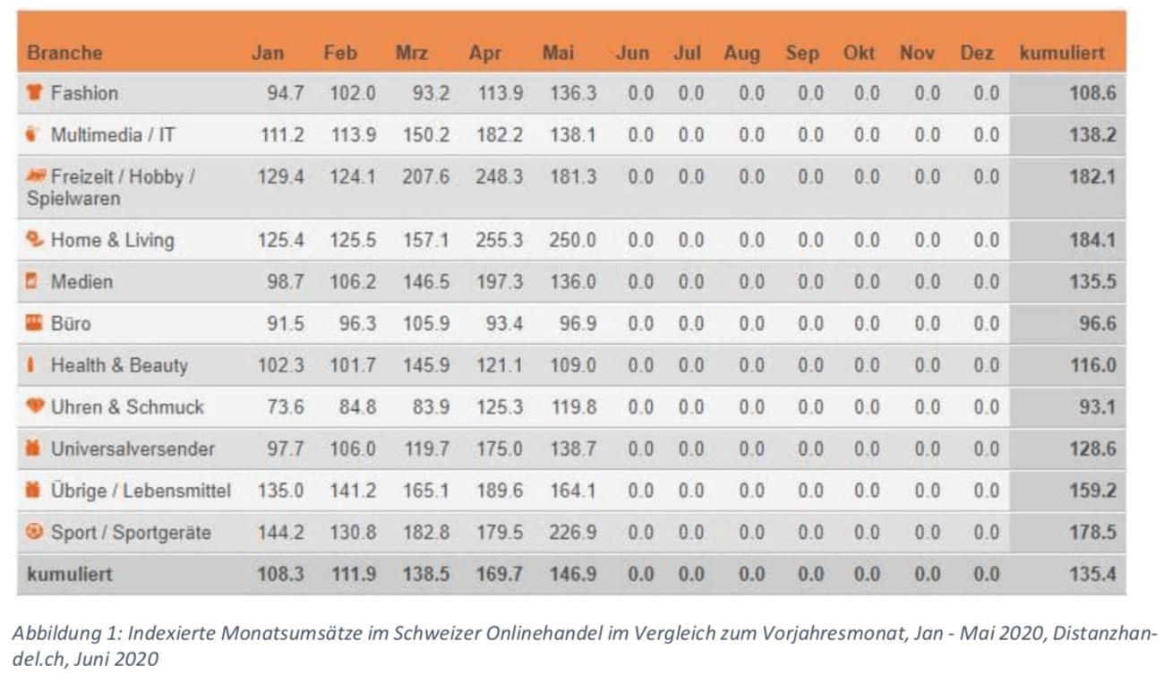Indexierte Monatsumsätze im Schweizer Onlinehandel im Vergleich zum Vorjahresmonat, Jan - Mai 2020, Distanzhandel.ch, Juni 2020