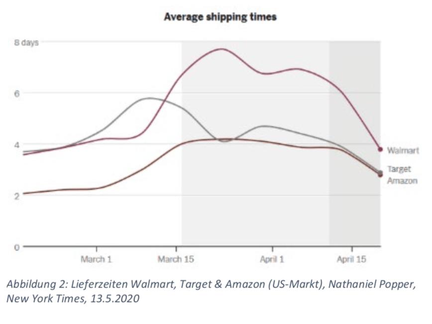 Lieferzeiten Walmart, Target & Amazon (US-Markt), Nathaniel Popper, New York Times, 13.5.2020