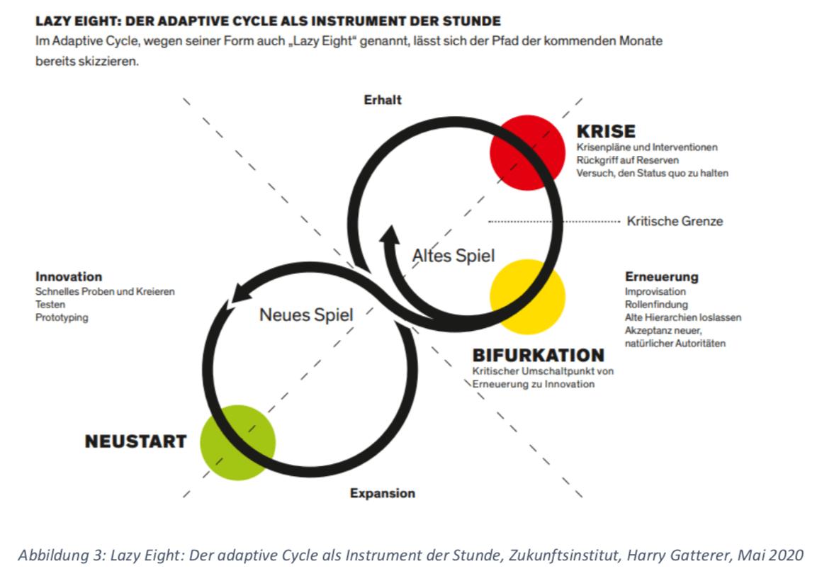 Lazy Eight: Der adaptive Cycle als Instrument der Stunde, Zukunftsinstitut, Harry Gatterer, Mai 2020