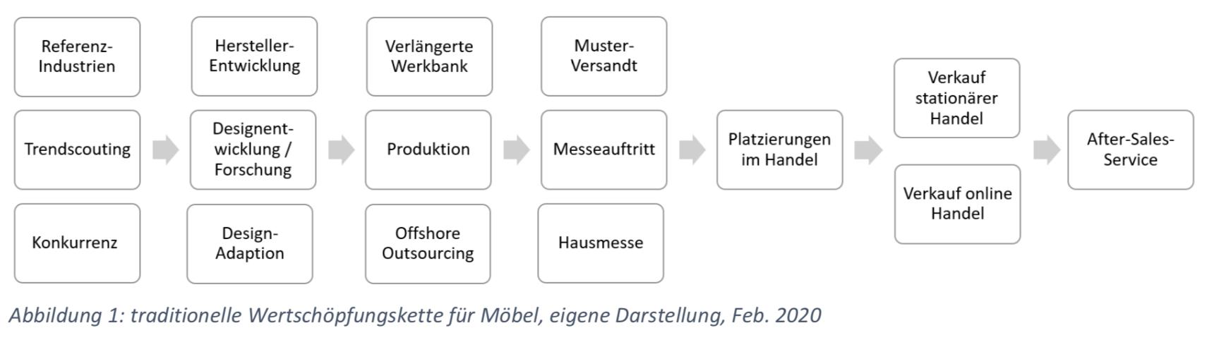 traditionelle Wertschöpfungskette für Möbel, eigene Darstellung, Feb. 2020