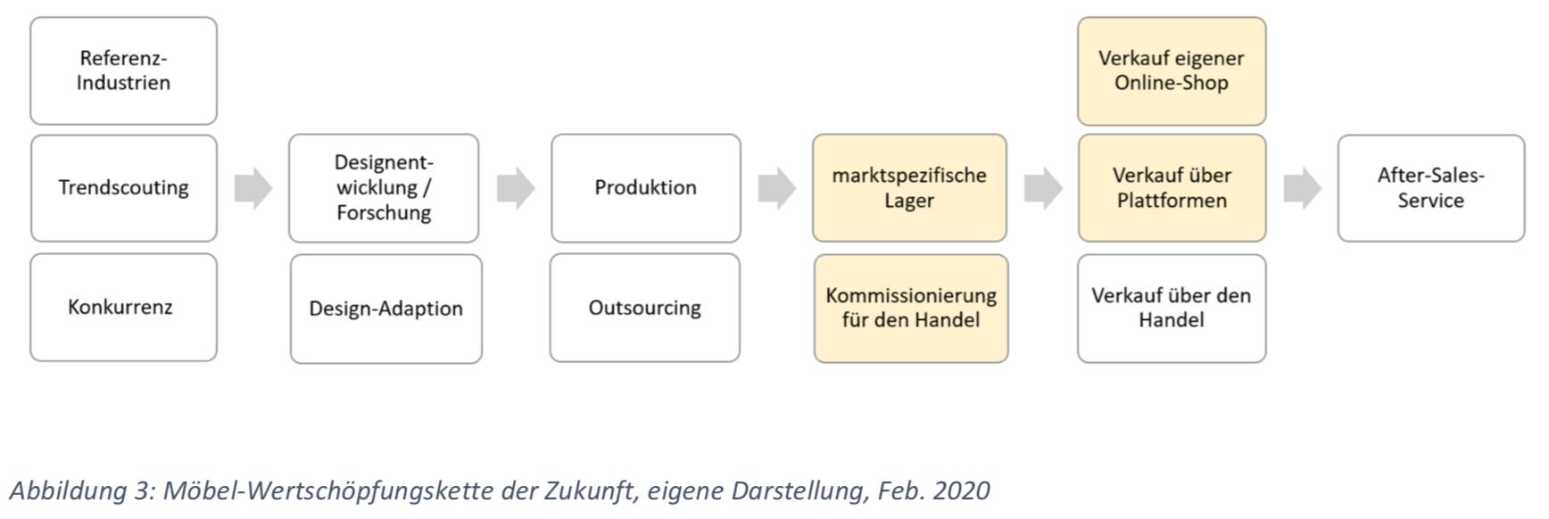 Möbel-Wertschöpfungskette der Zukunft, eigene Darstellung, Feb. 2020