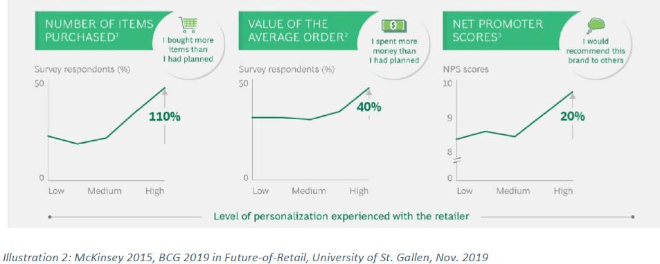 McKinsey 2015, BCG 2019 in Future-of-Retail, Universität St. Gallen, Nov. 2019